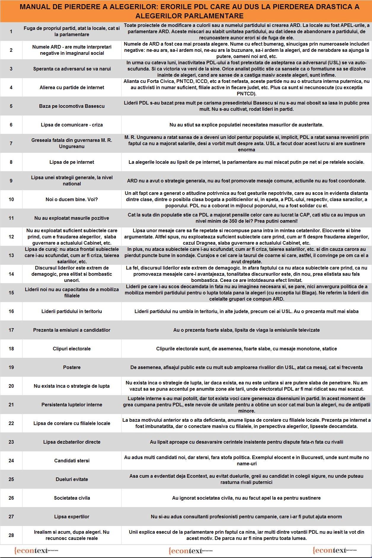 Capat de linie pentru pdl vezi cele 28 erori care au dus for Parlamentare pdl